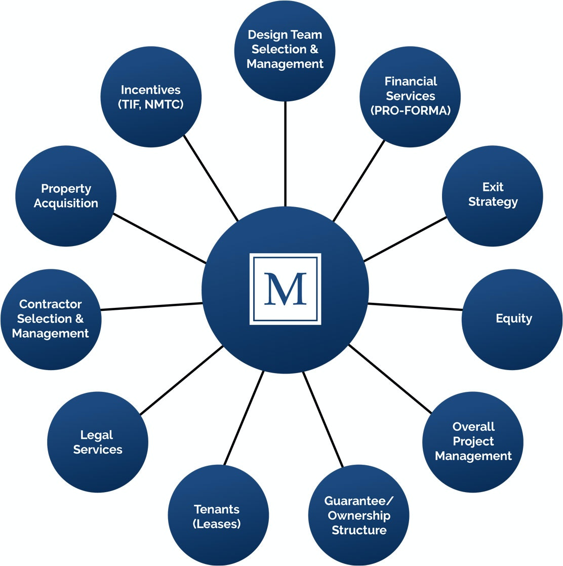 McMahan group services chart graphic